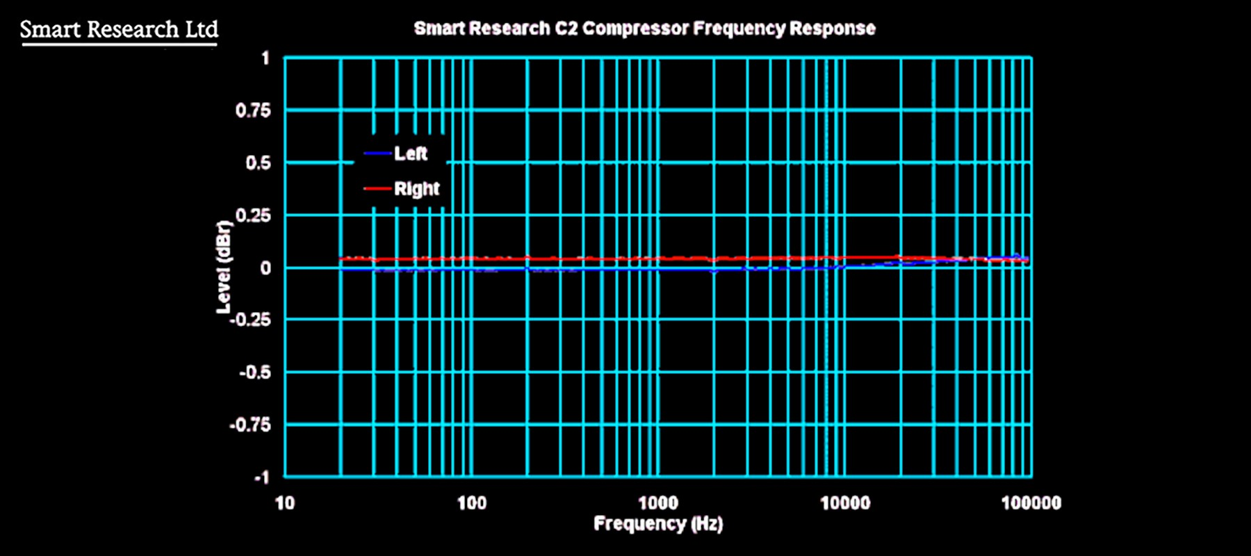 Smart Research C2