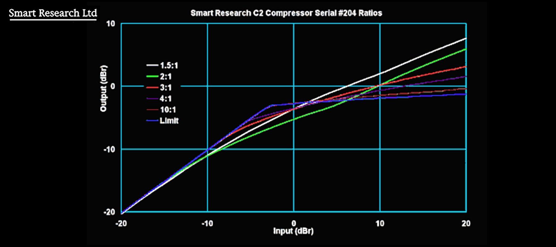 Smart Research C2-B