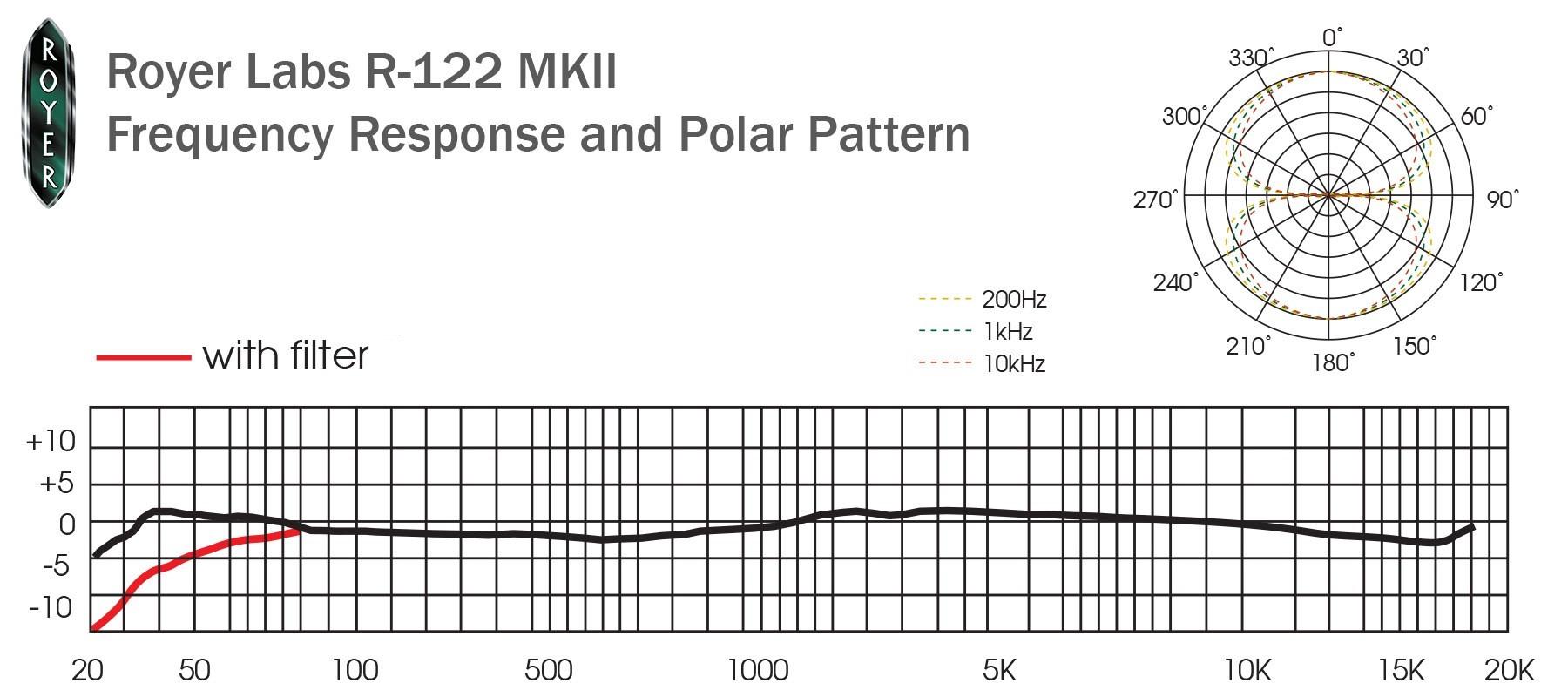 Royer Labs R-122 MKll