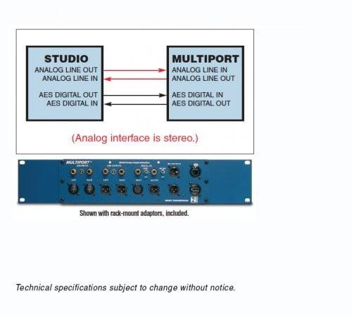 multiport application