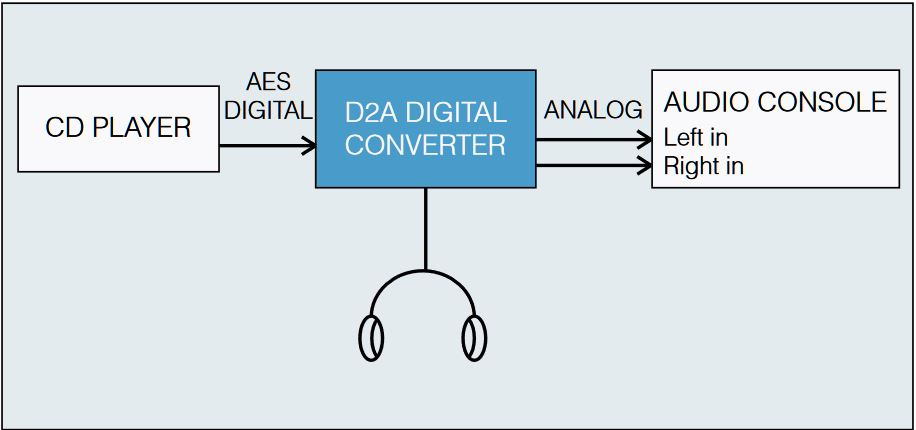 D2A AES DIGITAL CONVERTER application typique