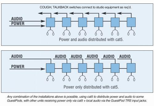 Multiphone Guest Pod UU Diagramme