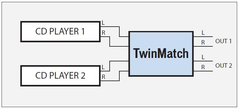 Twinmatch application typique